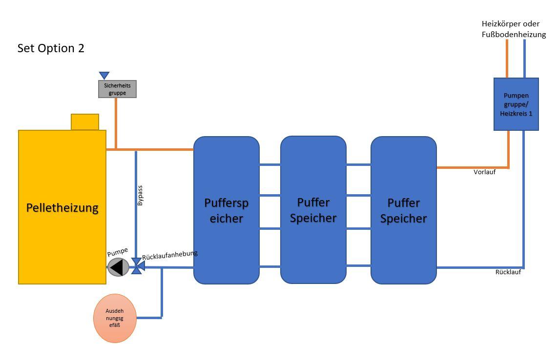 Solaranlage Warmwasser Heizung thermische Solaranlage Solarpaket Hackschnitzel
